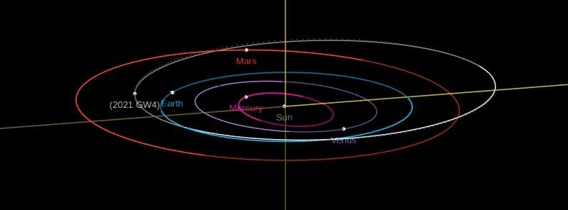 Asteroid 2021 GW4 close encounter with Earth